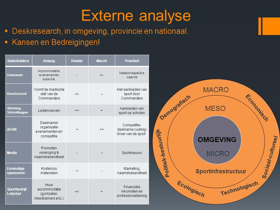 OMGEVING Externe analyse  Deskresearch, in omgeving, provincie en nationaal.