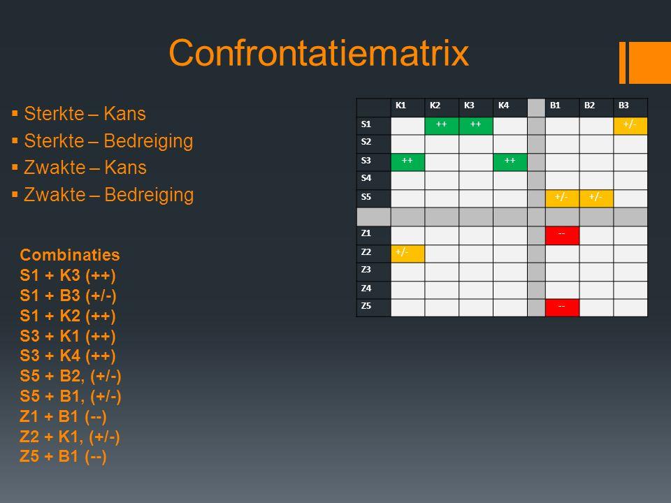 Confrontatiematrix  Sterkte – Kans  Sterkte – Bedreiging  Zwakte – Kans  Zwakte – Bedreiging K1K2K3K4 B1B2B3 S1 ++ +/- S2 S3++ S4 S5 +/- Z1 -- Z2+/- Z3 Z4 Z5 -- Combinaties S1 + K3 (++) S1 + B3 (+/-) S1 + K2 (++) S3 + K1 (++) S3 + K4 (++) S5 + B2, (+/-) S5 + B1, (+/-) Z1 + B1 (--) Z2 + K1, (+/-) Z5 + B1 (--)