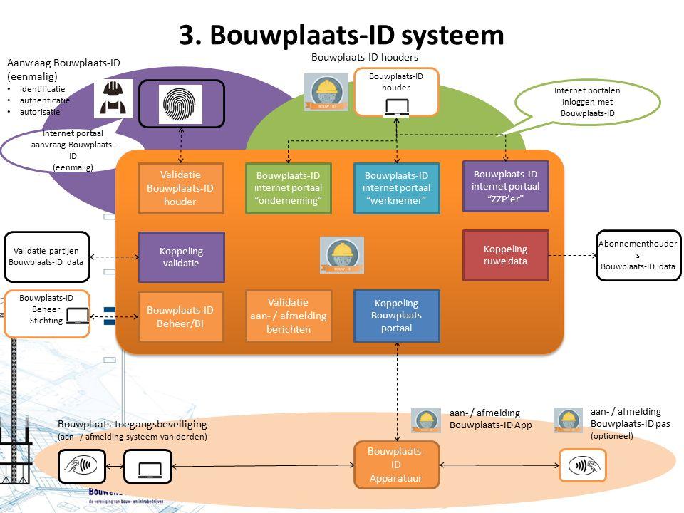 3. Bouwplaats-ID systeem Internet portalen Inloggen met Bouwplaats-ID Internet portaal aanvraag Bouwplaats- ID (eenmalig) Bouwplaats-ID houder Aanvraa