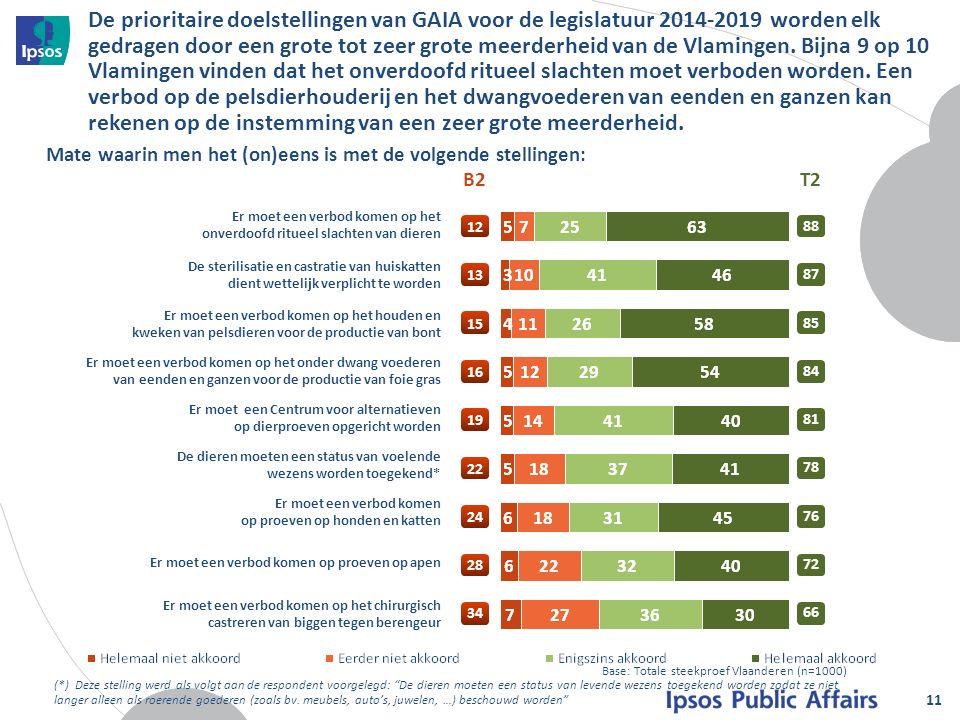 De prioritaire doelstellingen van GAIA voor de legislatuur 2014-2019 worden elk gedragen door een grote tot zeer grote meerderheid van de Vlamingen.