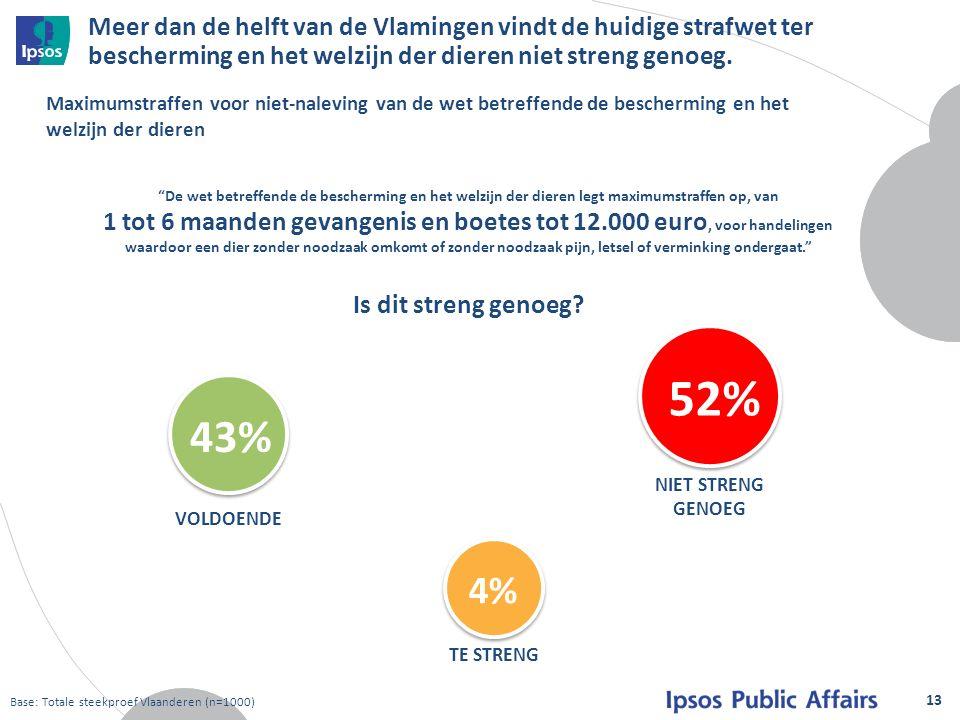Meer dan de helft van de Vlamingen vindt de huidige strafwet ter bescherming en het welzijn der dieren niet streng genoeg.