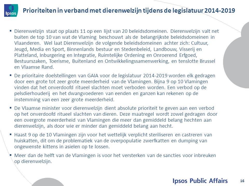 Prioriteiten in verband met dierenwelzijn tijdens de legislatuur 2014-2019  Dierenwelzijn staat op plaats 11 op een lijst van 20 beleidsdomeinen.