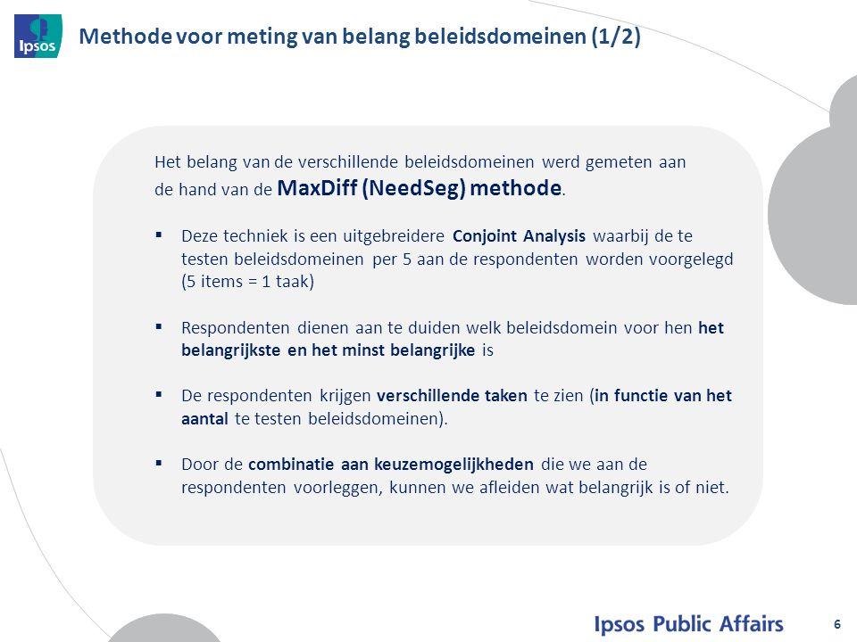 Methode voor meting van belang beleidsdomeinen (1/2) 6 Het belang van de verschillende beleidsdomeinen werd gemeten aan de hand van de MaxDiff (NeedSeg) methode.