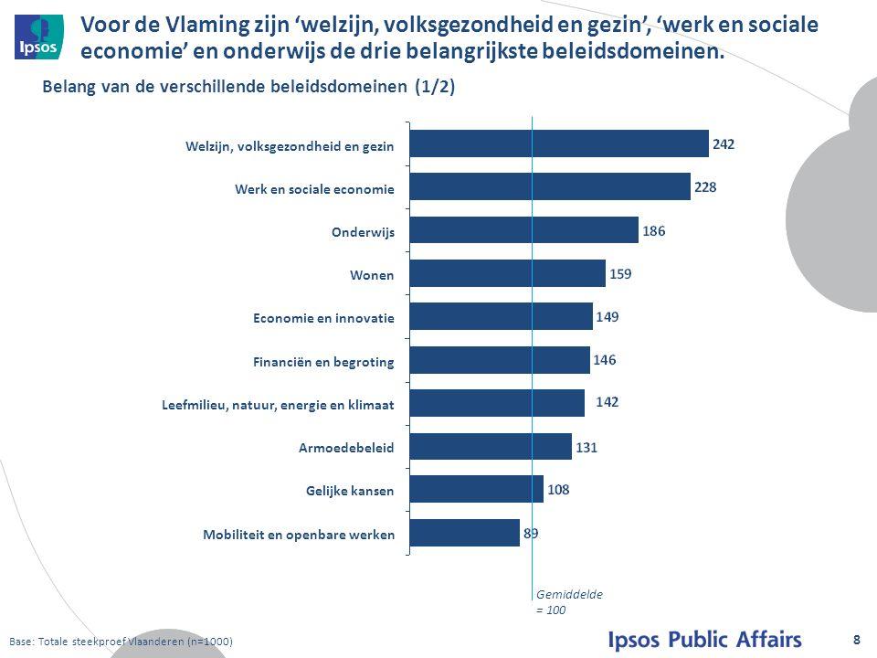 Voor de Vlaming zijn 'welzijn, volksgezondheid en gezin', 'werk en sociale economie' en onderwijs de drie belangrijkste beleidsdomeinen.