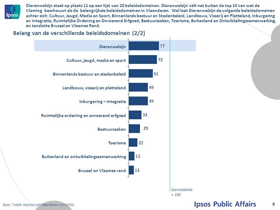 Dierenwelzijn staat op plaats 11 op een lijst van 20 beleidsdomeinen.