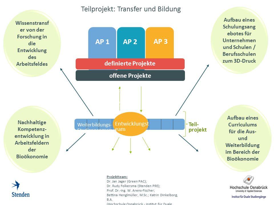 Teilprojekt: Transfer und Bildung Projektteam: Dr. Jan Jager (Green PAC); Dr. Rudy Folkersma (Stenden PRE); Prof. Dr.-Ing. W. Arens-Fischer; Bettina H