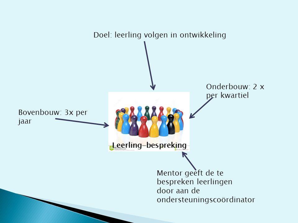 Leerling-bespreking Doel: leerling volgen in ontwikkeling Mentor geeft de te bespreken leerlingen door aan de ondersteuningscoördinator Onderbouw: 2 x per kwartiel Bovenbouw: 3x per jaar
