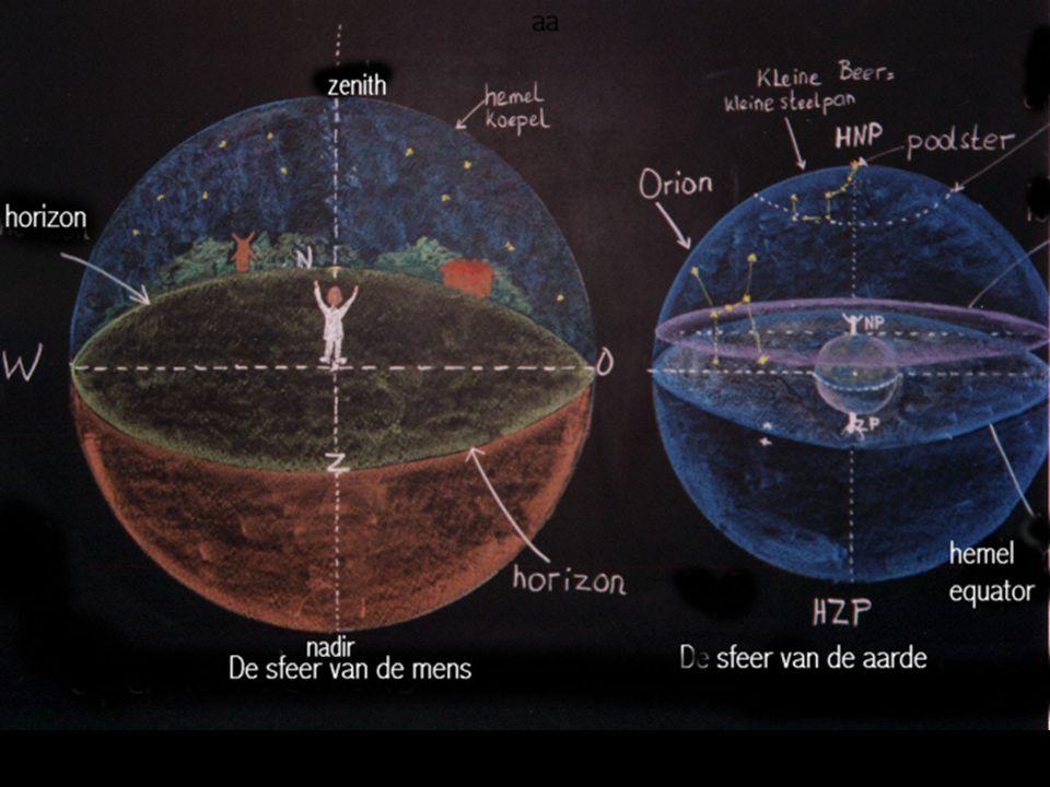 De zonsverduistering: Hoek maan-aarde-zon = 0° De maansverduistering: Hoek maan-aarde-zon = 180° Normale situatie Er is altijd sprake van een driehoek tussen zon, aarde en maan