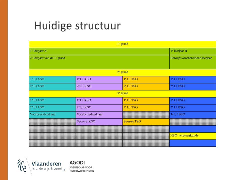 Leerlingendocumenten Notulen Processen verbaal Evaluatiedocumenten Stagedocumenten Schriften en taken Klasagenda