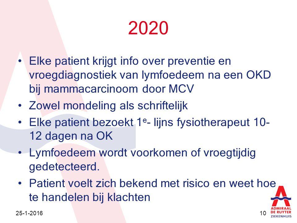 2020 Elke patient krijgt info over preventie en vroegdiagnostiek van lymfoedeem na een OKD bij mammacarcinoom door MCV Zowel mondeling als schriftelij