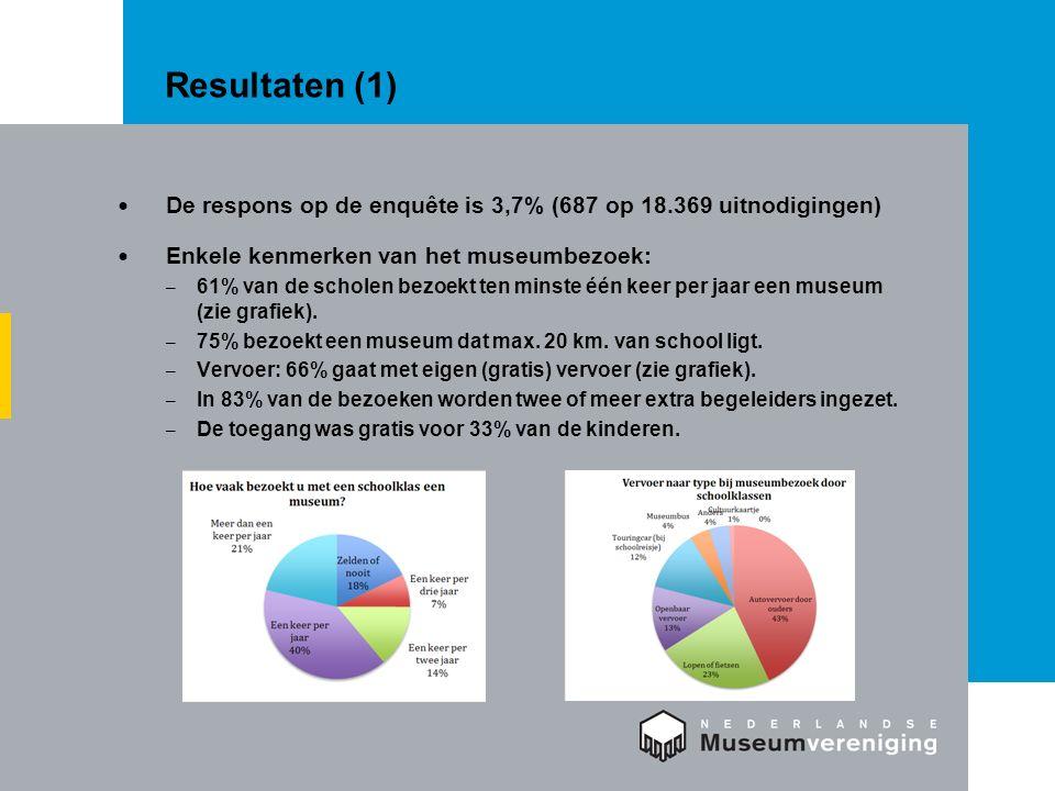 Resultaten (1) De respons op de enquête is 3,7% (687 op 18.369 uitnodigingen) Enkele kenmerken van het museumbezoek: – 61% van de scholen bezoekt ten