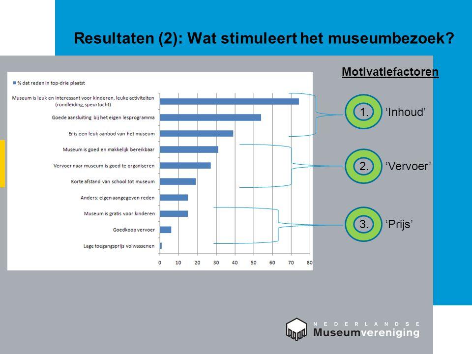 Resultaten (2): Wat stimuleert het museumbezoek? 1. 'Inhoud' Motivatiefactoren 2. 'Vervoer' 3. 'Prijs'