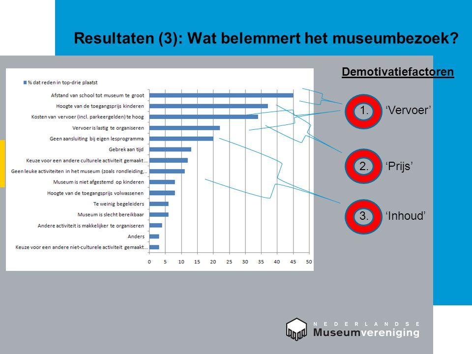 Resultaten (3): Wat belemmert het museumbezoek? 1. 'Vervoer' Demotivatiefactoren 2. 'Prijs' 3. 'Inhoud'