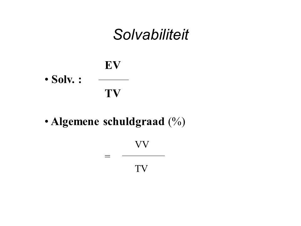 LT schuldgraad (%) VV LT = TV Solvabiliteit