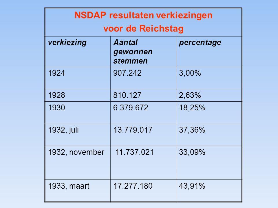NSDAP resultaten verkiezingen voor de Reichstag verkiezingAantal gewonnen stemmen percentage 1924907.2423,00% 1928810.1272,63% 19306.379.67218,25% 1932, juli13.779.01737,36% 1932, november 11.737.02133,09% 1933, maart17.277.18043,91%