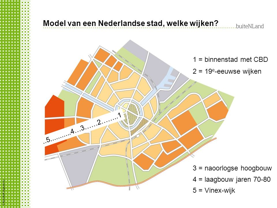 Model van een Nederlandse stad, welke wijken?..5...........4…3……2……..1 1 = binnenstad met CBD 2 = 19 e -eeuwse wijken 3 = naoorlogse hoogbouw 5 = Vine
