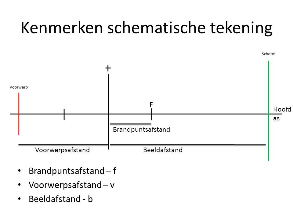 Kenmerken schematische tekening Brandpuntsafstand – f Voorwerpsafstand – v Beeldafstand - b F Brandpuntsafstand VoorwerpsafstandBeeldafstand Hoofd as