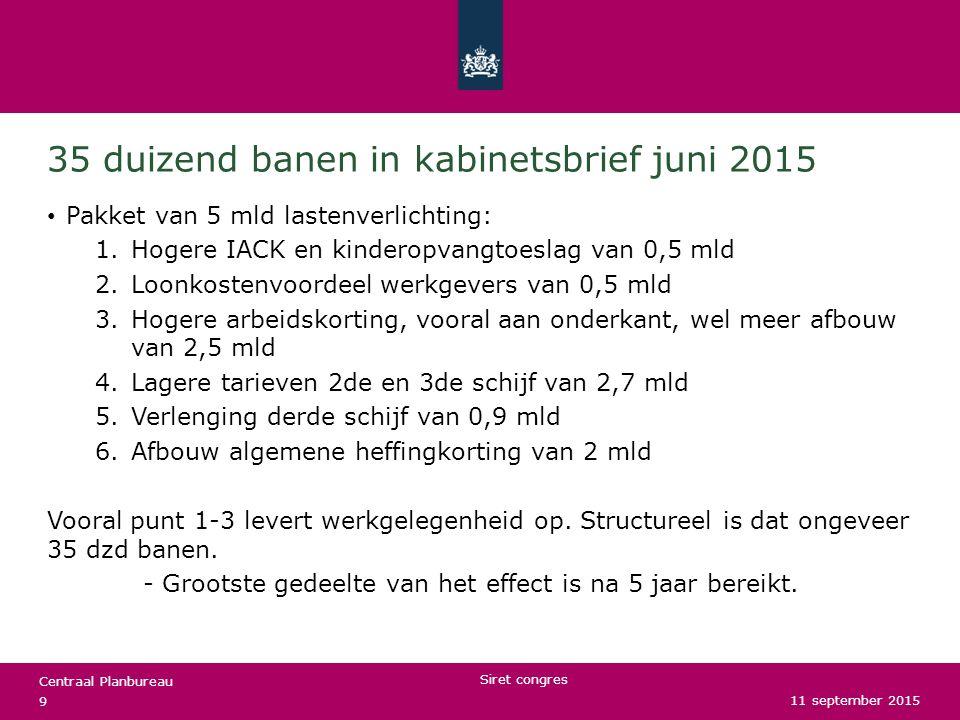 Centraal Planbureau 35 duizend banen in kabinetsbrief juni 2015 Pakket van 5 mld lastenverlichting: 1.Hogere IACK en kinderopvangtoeslag van 0,5 mld 2