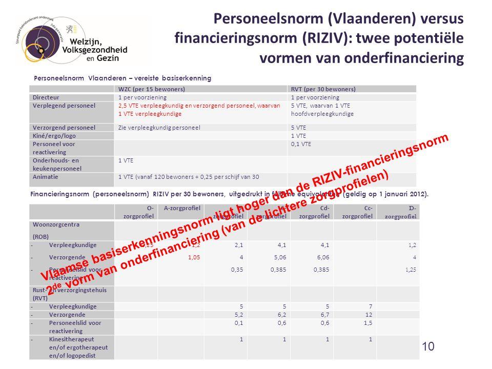 Personeelsnorm (Vlaanderen) versus financieringsnorm (RIZIV): twee potentiële vormen van onderfinanciering WZC (per 15 bewoners)RVT (per 30 bewoners)