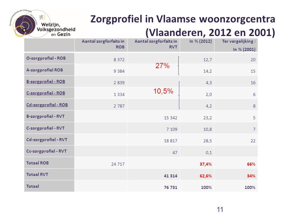Zorgprofiel in Vlaamse woonzorgcentra (Vlaanderen, 2012 en 2001) Aantal zorgforfaits in ROB Aantal zorgforfaits in RVT In % (2012) Ter vergelijking :