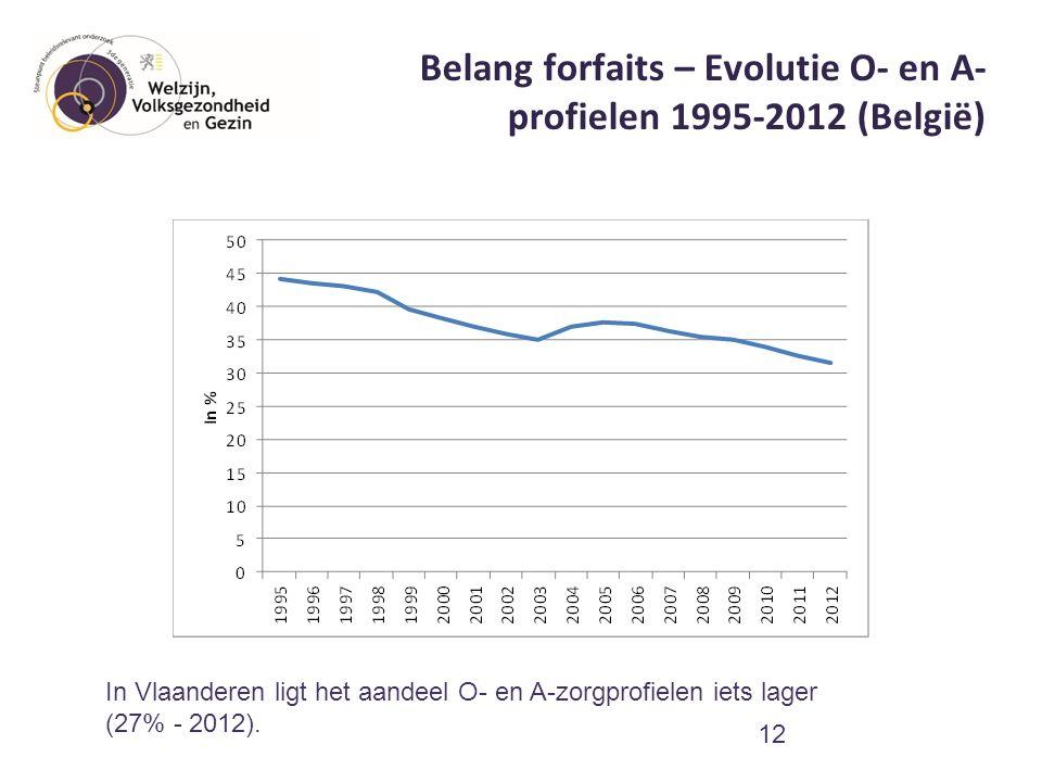Belang forfaits – Evolutie O- en A- profielen 1995-2012 (België) 12 In Vlaanderen ligt het aandeel O- en A-zorgprofielen iets lager (27% - 2012).