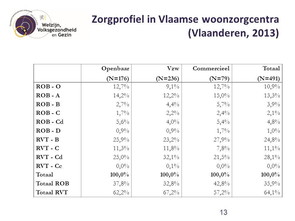 Zorgprofiel in Vlaamse woonzorgcentra (Vlaanderen, 2013) 13 Openbaar (N=176) Vzw (N=236) Commercieel (N=79) Totaal (N=491) ROB - O12,7%9,1%12,7%10,9%