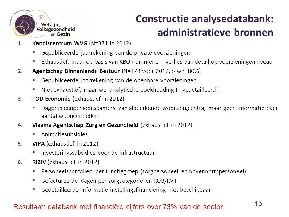 Constructie analysedatabank: administratieve bronnen 1.Kenniscentrum WVG (N=371 in 2012)  Gepubliceerde jaarrekening van de private voorzieningen  E