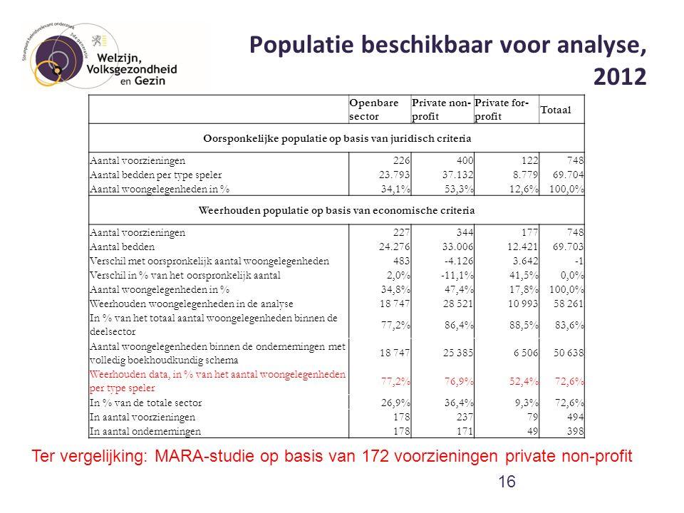 Populatie beschikbaar voor analyse, 2012 16 Ter vergelijking: MARA-studie op basis van 172 voorzieningen private non-profit Openbare sector Private no