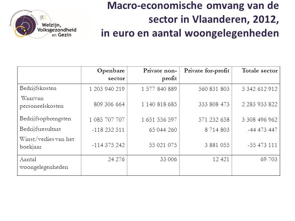 Macro-economische omvang van de sector in Vlaanderen, 2012, in euro en aantal woongelegenheden 17 Openbare sector Private non- profit Private for-prof