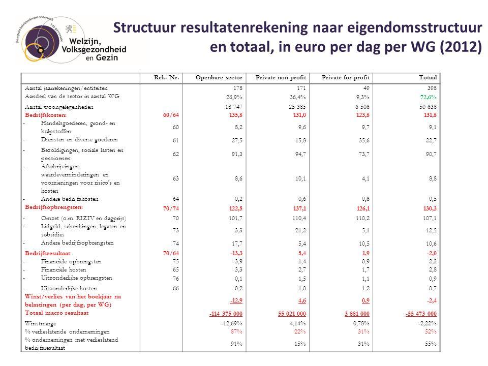 Structuur resultatenrekening naar eigendomsstructuur en totaal, in euro per dag per WG (2012) 18 Rek. Nr.Openbare sectorPrivate non-profitPrivate for-
