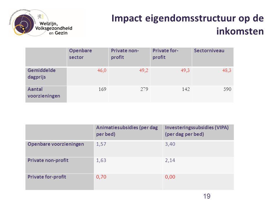 Impact eigendomsstructuur op de inkomsten 19 Animatiesubsidies (per dag per bed) Investeringssubsidies (VIPA) (per dag per bed) Openbare voorzieningen