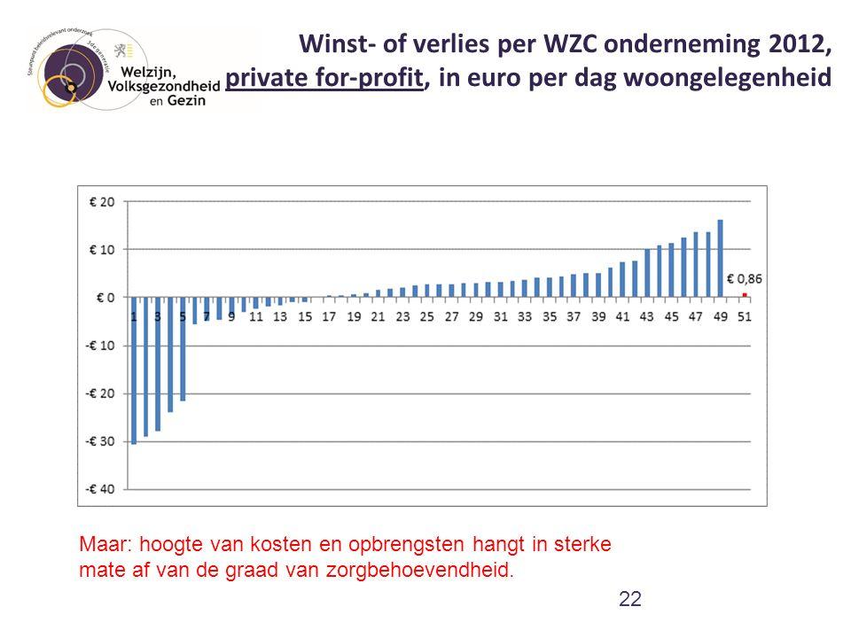 Winst- of verlies per WZC onderneming 2012, private for-profit, in euro per dag woongelegenheid 22 Maar: hoogte van kosten en opbrengsten hangt in ste