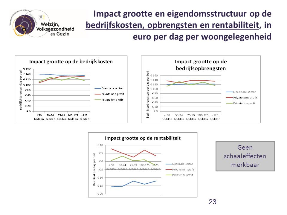 Impact grootte en eigendomsstructuur op de bedrijfskosten, opbrengsten en rentabiliteit, in euro per dag per woongelegenheid 23 Geen schaaleffecten me