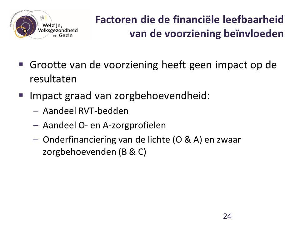 Factoren die de financiële leefbaarheid van de voorziening beïnvloeden 24  Grootte van de voorziening heeft geen impact op de resultaten  Impact gra