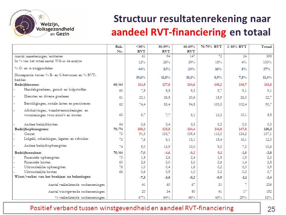 Structuur resultatenrekening naar aandeel RVT-financiering en totaal Rek. Nr. <50% RVT 50-59% RVT 60-69% RVT 70-79% RVT≥ 80% RVTTotaal Aantal jaarreke