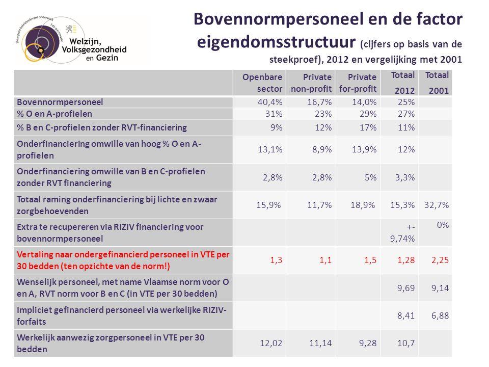 Bovennormpersoneel en de factor eigendomsstructuur (cijfers op basis van de steekproef), 2012 en vergelijking met 2001 28 Openbare sector Private non-