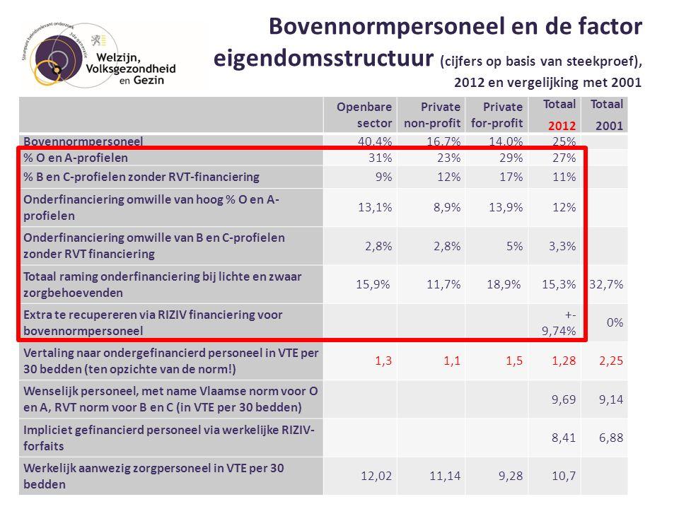 Bovennormpersoneel en de factor eigendomsstructuur (cijfers op basis van steekproef), 2012 en vergelijking met 2001 29 Openbare sector Private non-pro