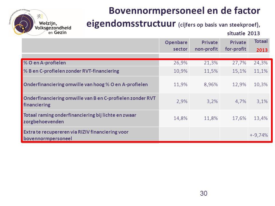 Bovennormpersoneel en de factor eigendomsstructuur (cijfers op basis van steekproef), situatie 2013 30 Openbare sector Private non-profit Private for-