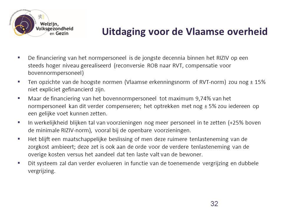 Uitdaging voor de Vlaamse overheid  De financiering van het normpersoneel is de jongste decennia binnen het RIZIV op een steeds hoger niveau gerealis