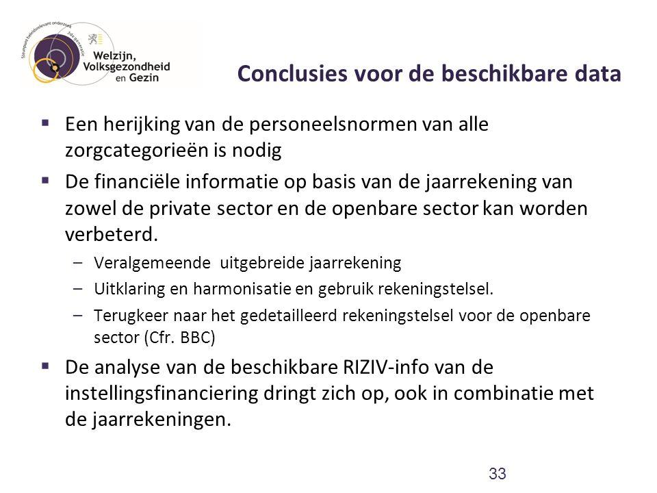 Conclusies voor de beschikbare data  Een herijking van de personeelsnormen van alle zorgcategorieën is nodig  De financiële informatie op basis van