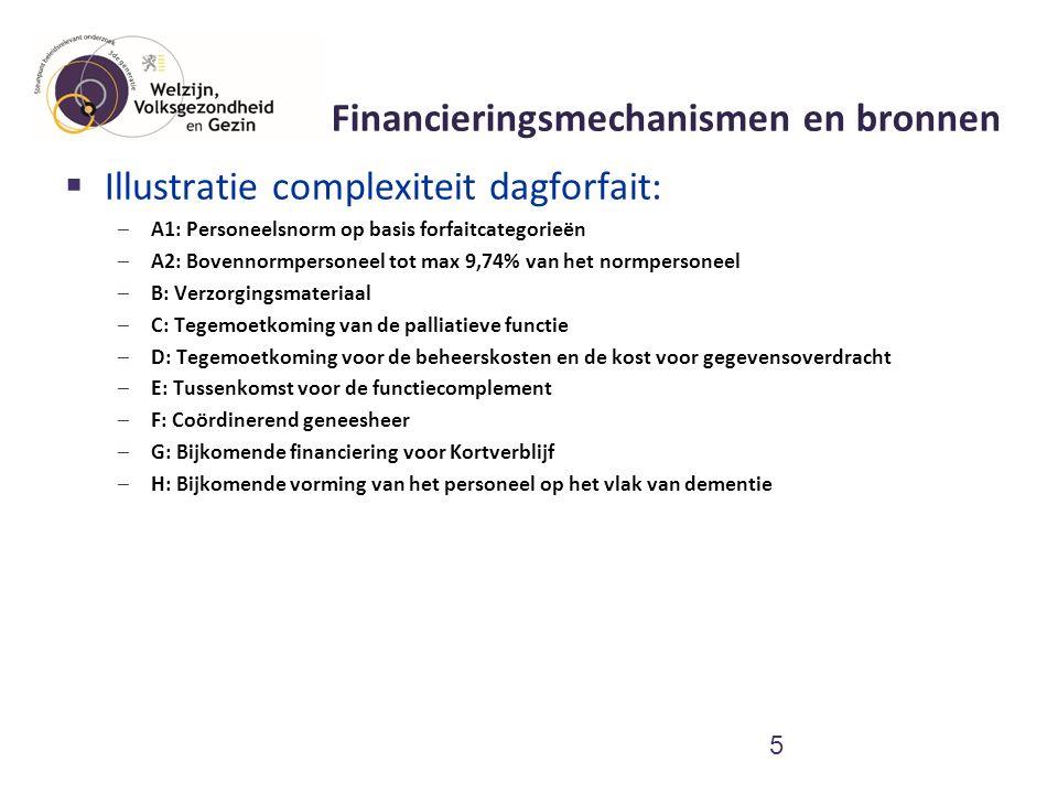 Personeelsnorm (Vlaanderen) versus financieringsnorm (RIZIV): twee potentiële vormen van onderfinanciering WZC (per 15 bewoners)RVT (per 30 bewoners) Directeur1 per voorziening Verplegend personeel2,5 VTE verpleegkundig en verzorgend personeel, waarvan 1 VTE verpleegkundige 5 VTE, waarvan 1 VTE hoofdverpleegkundige Verzorgend personeelZie verpleegkundig personeel5 VTE Kiné/ergo/logo 1 VTE Personeel voor reactivering 0,1 VTE Onderhouds- en keukenpersoneel 1 VTE Animatie1 VTE (vanaf 120 bewoners + 0,25 per schijf van 30 6 O- zorgprofiel A-zorgprofielB- zorgprofiel C- zorgprofiel Cd- zorgprofiel Cc- zorgprofiel D- zorgprofiel Woonzorgcentra (ROB) - Verpleegkundige - Verzorgende - Personeelslid voor reactivering 0,25 1,2 1,05 2,1 4 0,35 4,1 5,06 0,385 4,1 6,06 0,385 1,2 4 1,25 Rust- en verzorgingstehuis (RVT) - Verpleegkundige 5557 - Verzorgende 5,26,26,712 - Personeelslid voor reactivering 0,10,6 1,5 - Kinesitherapeut en/of ergotherapeut en/of logopedist 1111 Financieringsnorm (personeelsnorm) RIZIV per 30 bewoners, uitgedrukt in fulltime equivalenten (geldig op 1 januari 2012).
