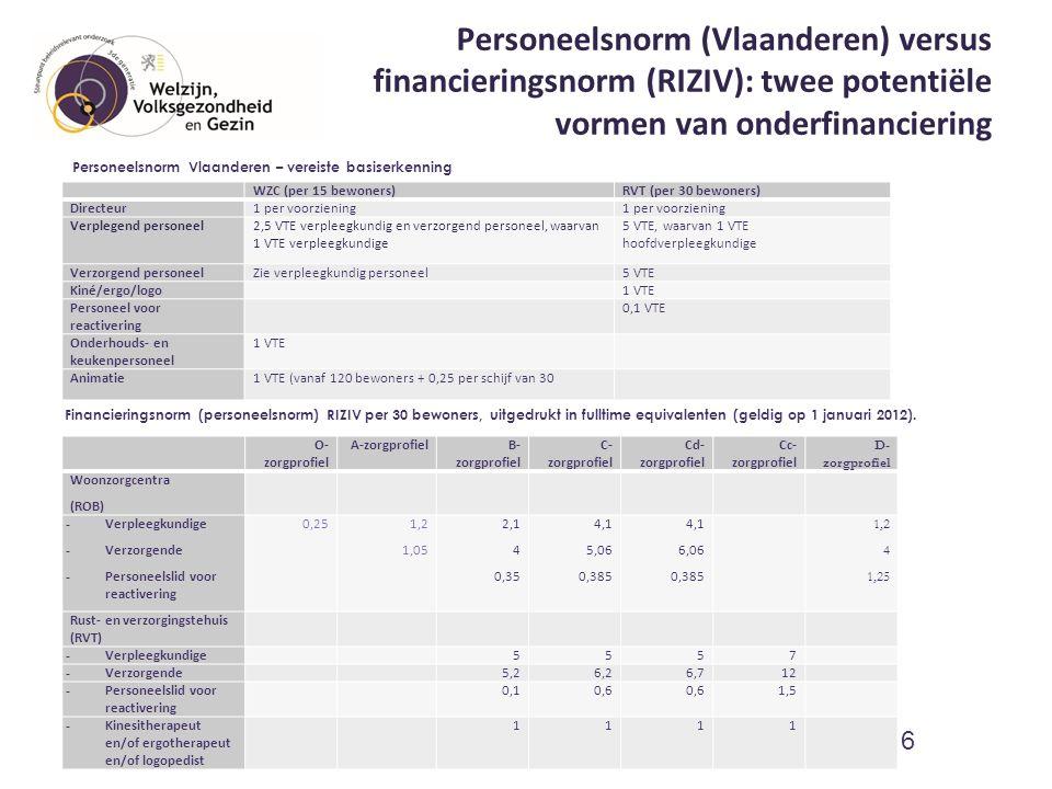 Personeelsnorm (Vlaanderen) versus financieringsnorm (RIZIV): twee potentiële vormen van onderfinanciering WZC (per 15 bewoners)RVT (per 30 bewoners) Directeur1 per voorziening Verplegend personeel2,5 VTE verpleegkundig en verzorgend personeel, waarvan 1 VTE verpleegkundige 5 VTE, waarvan 1 VTE hoofdverpleegkundige Verzorgend personeelZie verpleegkundig personeel5 VTE Kiné/ergo/logo 1 VTE Personeel voor reactivering 0,1 VTE Onderhouds- en keukenpersoneel 1 VTE Animatie1 VTE (vanaf 120 bewoners + 0,25 per schijf van 30 7 O- zorgprofiel A-zorgprofielB- zorgprofiel C- zorgprofiel Cd- zorgprofiel Cc- zorgprofiel D- zorgprofiel Woonzorgcentra (ROB) - Verpleegkundige - Verzorgende - Personeelslid voor reactivering 0,25 1,2 1,05 2,1 4 0,35 4,1 5,06 0,385 4,1 6,06 0,385 1,2 4 1,25 Rust- en verzorgingstehuis (RVT) - Verpleegkundige 5557 - Verzorgende 5,26,26,712 - Personeelslid voor reactivering 0,10,6 1,5 - Kinesitherapeut en/of ergotherapeut en/of logopedist 1111 Financieringsnorm (personeelsnorm) RIZIV per 30 bewoners, uitgedrukt in fulltime equivalenten (geldig op 1 januari 2012).