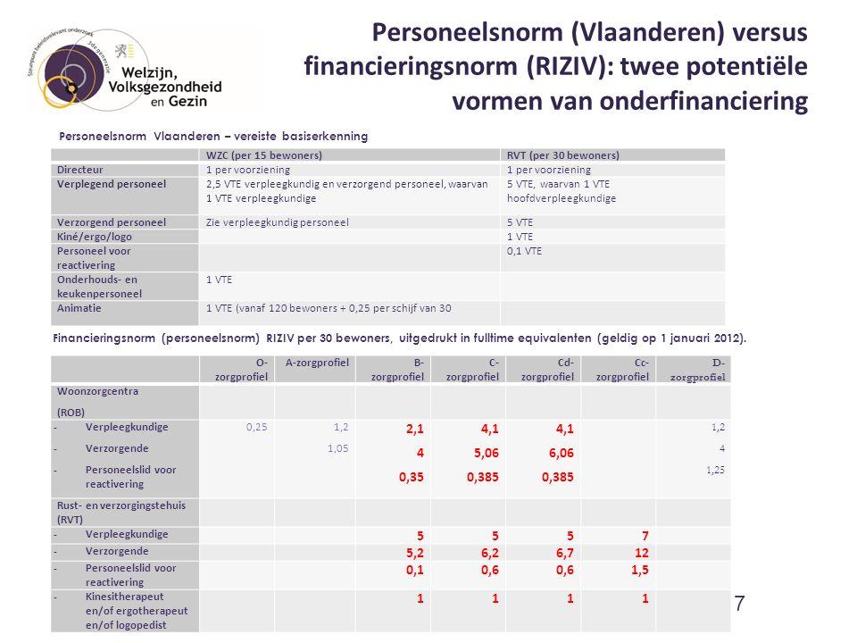 Personeelsnorm (Vlaanderen) versus financieringsnorm (RIZIV): twee potentiële vormen van onderfinanciering WZC (per 15 bewoners)RVT (per 30 bewoners) Directeur1 per voorziening Verplegend personeel2,5 VTE verpleegkundig en verzorgend personeel, waarvan 1 VTE verpleegkundige 5 VTE, waarvan 1 VTE hoofdverpleegkundige Verzorgend personeelZie verpleegkundig personeel5 VTE Kiné/ergo/logo 1 VTE Personeel voor reactivering 0,1 VTE Onderhouds- en keukenpersoneel 1 VTE Animatie1 VTE (vanaf 120 bewoners + 0,25 per schijf van 30 8 O- zorgprofiel A-zorgprofielB- zorgprofiel C- zorgprofiel Cd- zorgprofiel Cc- zorgprofiel D- zorgprofiel Woonzorgcentra (ROB) - Verpleegkundige - Verzorgende - Personeelslid voor reactivering 0,25 1,2 1,05 2,1 4 0,35 4,1 5,06 0,385 4,1 6,06 0,385 1,2 4 1,25 Rust- en verzorgingstehuis (RVT) - Verpleegkundige 5557 - Verzorgende 5,26,26,712 - Personeelslid voor reactivering 0,10,6 1,5 - Kinesitherapeut en/of ergotherapeut en/of logopedist 1111 Financieringsnorm (personeelsnorm) RIZIV per 30 bewoners, uitgedrukt in fulltime equivalenten (geldig op 1 januari 2012).