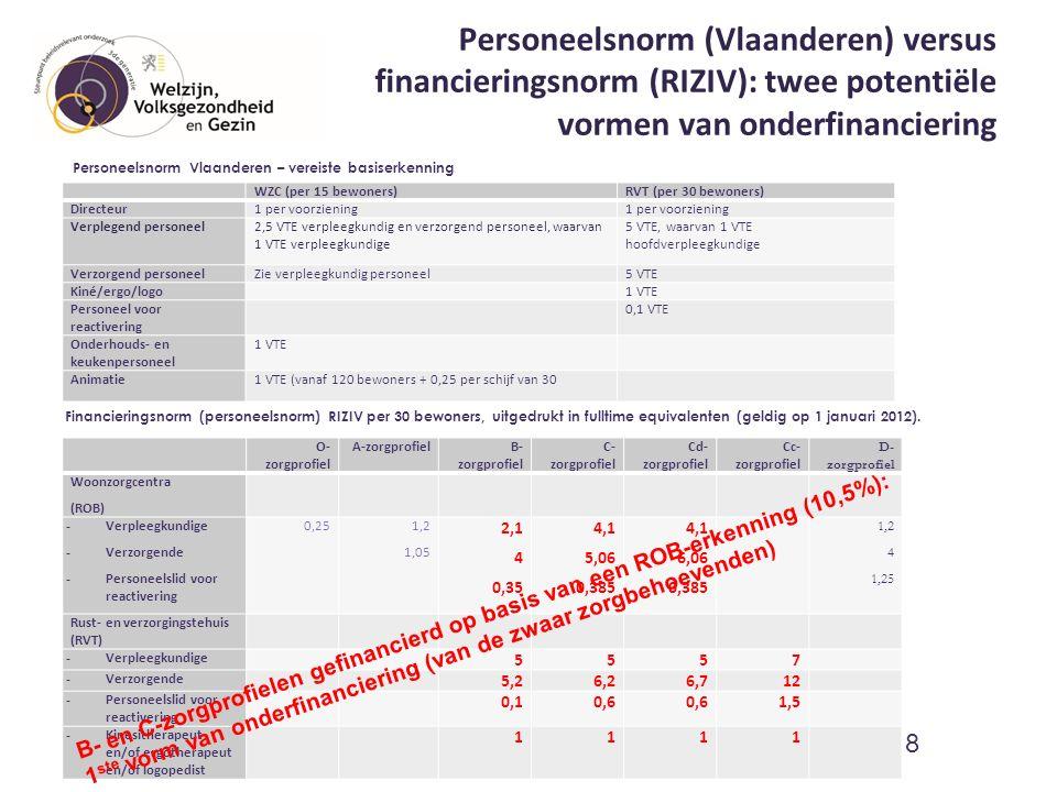Personeelsnorm (Vlaanderen) versus financieringsnorm (RIZIV): twee potentiële vormen van onderfinanciering WZC (per 15 bewoners)RVT (per 30 bewoners) Directeur1 per voorziening Verplegend personeel 2,5 VTE verpleegkundig en verzorgend personeel, waarvan 1 VTE verpleegkundige 5 VTE, waarvan 1 VTE hoofdverpleegkundige Verzorgend personeelZie verpleegkundig personeel5 VTE Kiné/ergo/logo 1 VTE Personeel voor reactivering 0,1 VTE Onderhouds- en keukenpersoneel 1 VTE Animatie1 VTE (vanaf 120 bewoners + 0,25 per schijf van 30 9 O- zorgprofiel A-zorgprofielB- zorgprofiel C- zorgprofiel Cd- zorgprofiel Cc- zorgprofiel D- zorgprofiel Woonzorgcentra (ROB) - Verpleegkundige - Verzorgende - Personeelslid voor reactivering 0,25 1,2 1,05 2,1 4 0,35 4,1 5,06 0,385 4,1 6,06 0,385 1,2 4 1,25 Rust- en verzorgingstehuis (RVT) - Verpleegkundige 5557 - Verzorgende 5,26,26,712 - Personeelslid voor reactivering 0,10,6 1,5 - Kinesitherapeut en/of ergotherapeut en/of logopedist 1111 Financieringsnorm (personeelsnorm) RIZIV per 30 bewoners, uitgedrukt in fulltime equivalenten (geldig op 1 januari 2012).