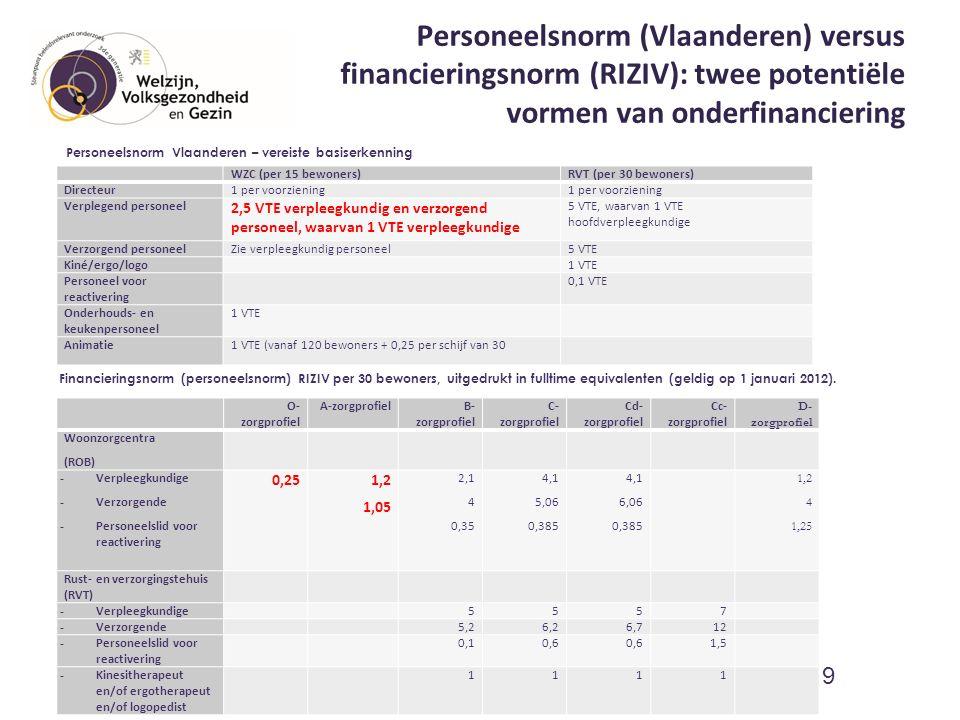 Personeelsnorm (Vlaanderen) versus financieringsnorm (RIZIV): twee potentiële vormen van onderfinanciering WZC (per 15 bewoners)RVT (per 30 bewoners) Directeur1 per voorziening Verplegend personeel2,5 VTE verpleegkundig en verzorgend personeel, waarvan 1 VTE verpleegkundige 5 VTE, waarvan 1 VTE hoofdverpleegkundige Verzorgend personeelZie verpleegkundig personeel5 VTE Kiné/ergo/logo 1 VTE Personeel voor reactivering 0,1 VTE Onderhouds- en keukenpersoneel 1 VTE Animatie1 VTE (vanaf 120 bewoners + 0,25 per schijf van 30 10 O- zorgprofiel A-zorgprofielB- zorgprofiel C- zorgprofiel Cd- zorgprofiel Cc- zorgprofiel D- zorgprofiel Woonzorgcentra (ROB) - Verpleegkundige - Verzorgende - Personeelslid voor reactivering 0,25 1,2 1,05 2,1 4 0,35 4,1 5,06 0,385 4,1 6,06 0,385 1,2 4 1,25 Rust- en verzorgingstehuis (RVT) - Verpleegkundige 5557 - Verzorgende 5,26,26,712 - Personeelslid voor reactivering 0,10,6 1,5 - Kinesitherapeut en/of ergotherapeut en/of logopedist 1111 Financieringsnorm (personeelsnorm) RIZIV per 30 bewoners, uitgedrukt in fulltime equivalenten (geldig op 1 januari 2012).