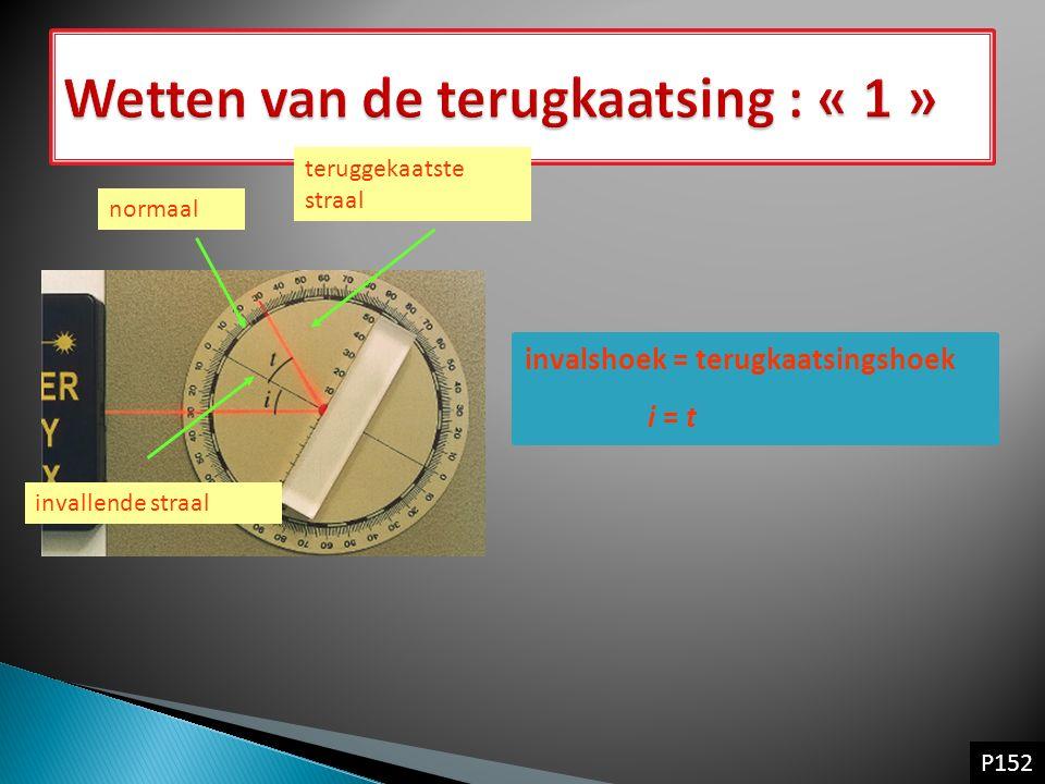 invalshoek = terugkaatsingshoek i = t invallende straal normaal teruggekaatste straal P152