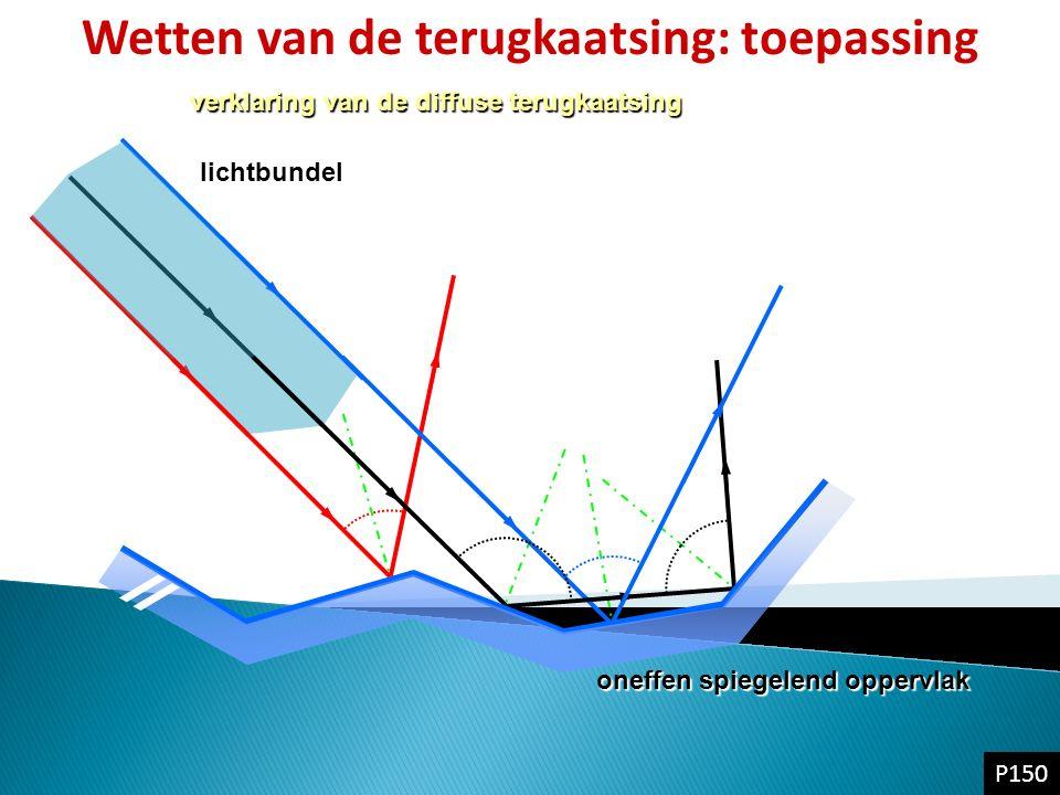 lichtbundel verklaring van de diffuse terugkaatsing oneffen spiegelend oppervlak Wetten van de terugkaatsing: toepassing P150