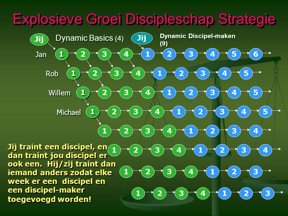 Explosieve Groei Discipleschap Strategie 342 1 34 23 2 1 3 2 1 4 3 2 1 4 3 2 1 4 3 2 1 65 45 345 2345 2134 42134 34213 342213 4 2 2321 Jij traint een discipel, en dan traint jou discipel er ook een.