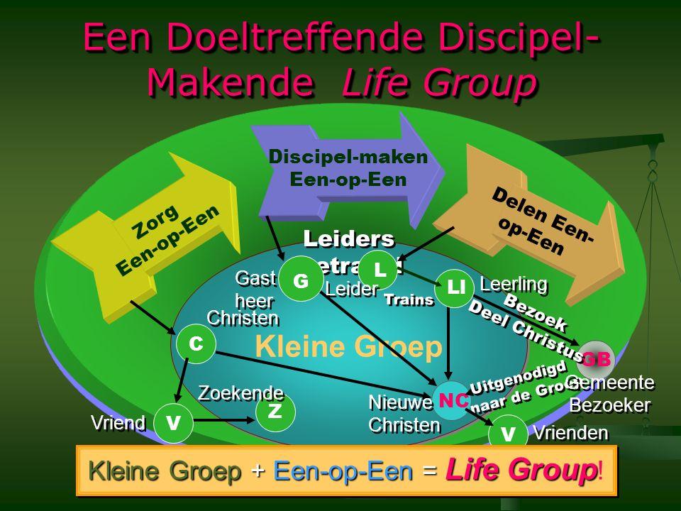 Een Doeltreffende Discipel- Makende Life Group Discipel-maken Een-op-Een Kleine Groep Zorg Een-op-Een NC Delen Een- op-Een GB Bezoek Deel Christus Bezoek Deel Christus Uitgenodigd naar de Groep CC Leiders Getraind G S Z V L V Kleine Groep + Een-op-Een = Life Group Kleine Groep + Een-op-Een = Life Group .