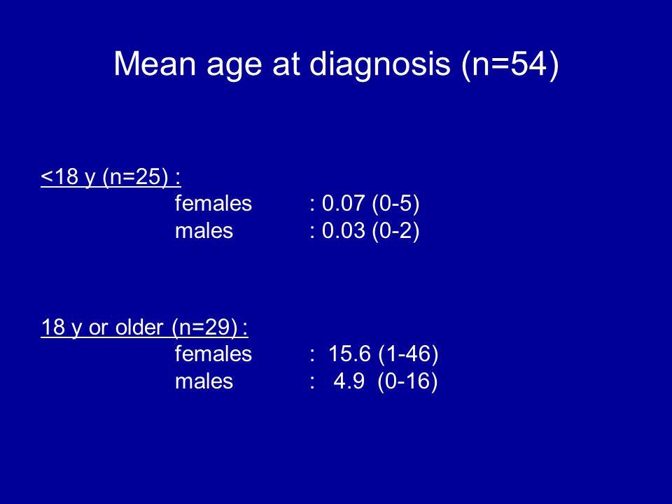 Mean age at diagnosis (n=54) <18 y (n=25): females: 0.07 (0-5) males: 0.03 (0-2) 18 y or older (n=29): females: 15.6 (1-46) males : 4.9 (0-16)